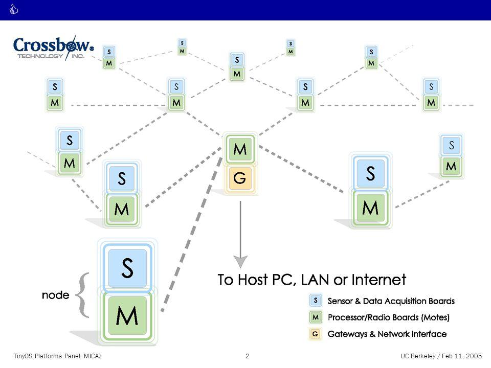 C TinyOS Platforms Panel: MICAz2UC Berkeley / Feb 11, 2005