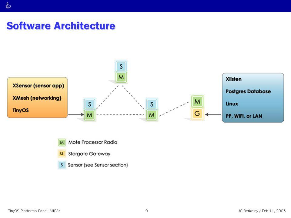 C TinyOS Platforms Panel: MICAz9UC Berkeley / Feb 11, 2005 Software Architecture