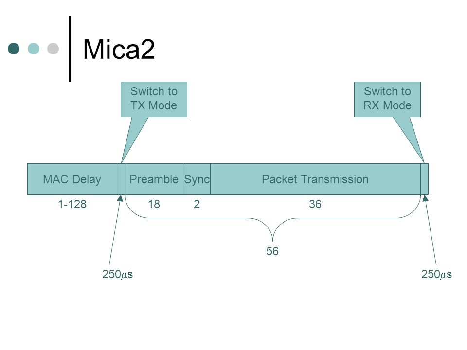 Mica2 MAC DelayPreambleSyncPacket Transmission Switch to TX Mode Switch to RX Mode 1-12818236 56 250 s