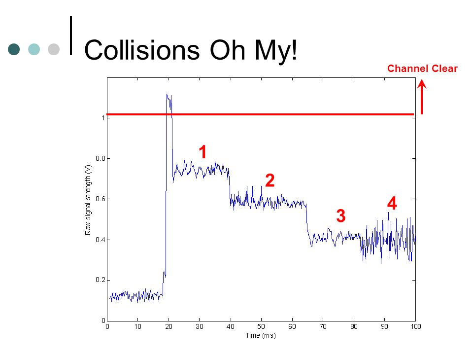 Collisions Oh My! Channel Clear 1 2 3 4