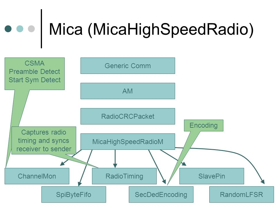 Mica (MicaHighSpeedRadio) Generic Comm AM RadioCRCPacket ChannelMon SpiByteFifo RadioTiming SecDedEncoding SlavePin RandomLFSR MicaHighSpeedRadioM CSMA Preamble Detect Start Sym Detect Captures radio timing and syncs receiver to sender Encoding