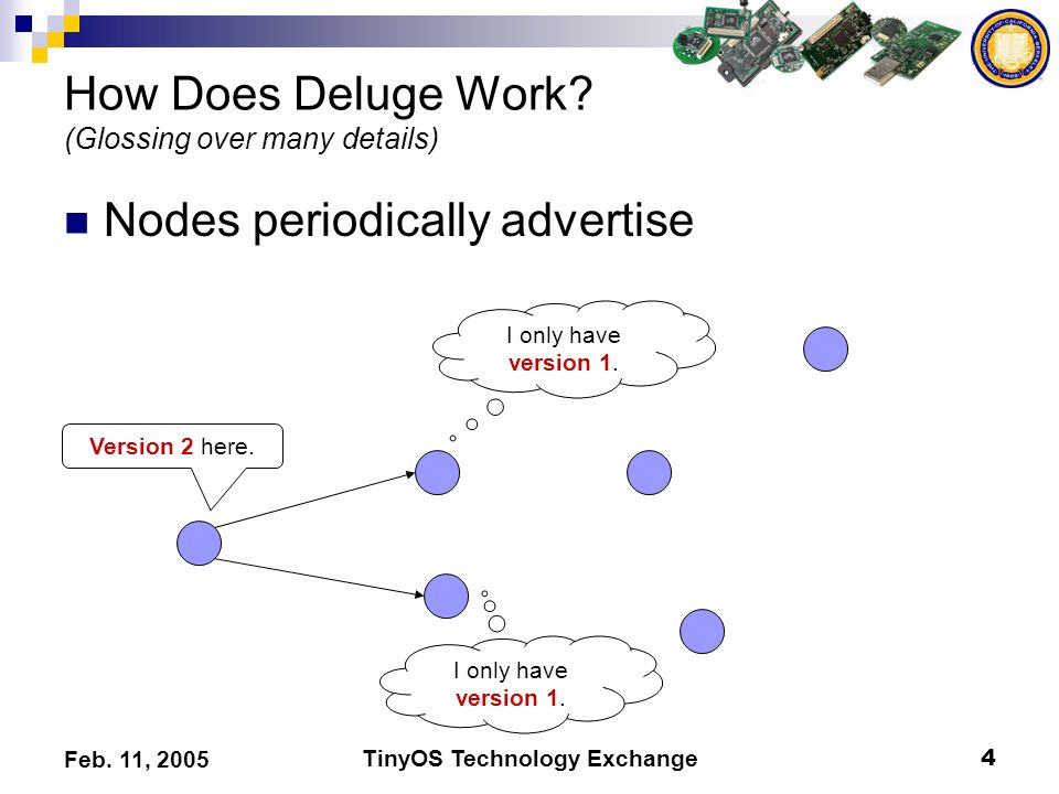 TinyOS Technology Exchange4 Feb. 11, 2005 How Does Deluge Work? (Glossing over many details) Nodes periodically advertise Version 2 here. I only have