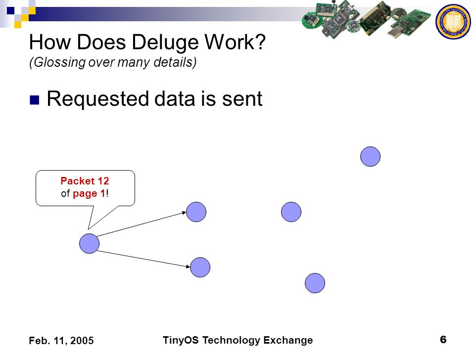 TinyOS Technology Exchange6 Feb. 11, 2005 How Does Deluge Work? (Glossing over many details) Requested data is sent Packet 12 of page 1!