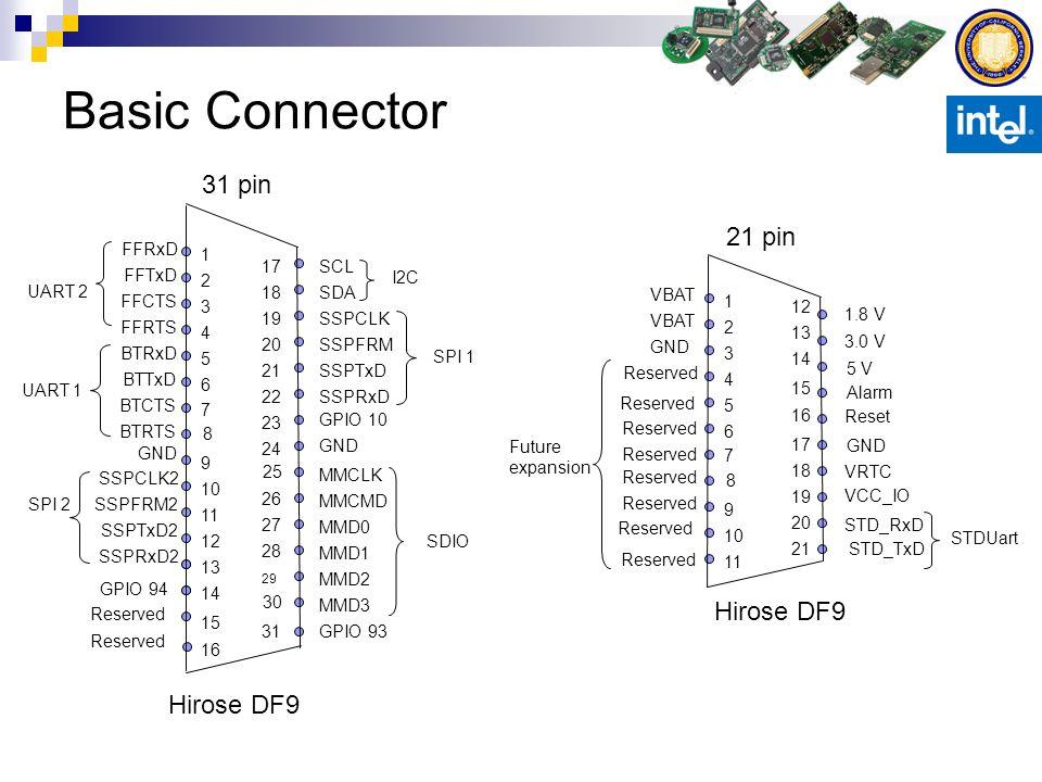 Basic Connector SCL SDA 1 2 3 4 5 6 9 10 11 12 13 14 17 18 19 20 21 22 23 24 26 27 28 29 SSPCLK SSPFRM SSPTxD SSPRxD GND MMCLK MMCMD 15 31 MMD0 MMD1 M
