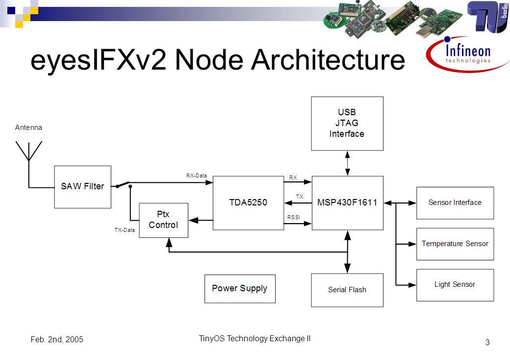 3 TinyOS Technology Exchange II Feb. 2nd, 2005 eyesIFXv2 Node Architecture