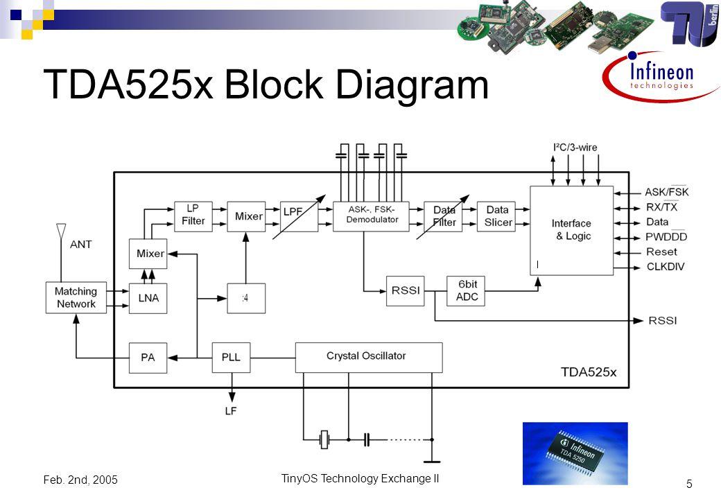 5 TinyOS Technology Exchange II Feb. 2nd, 2005 TDA525x Block Diagram