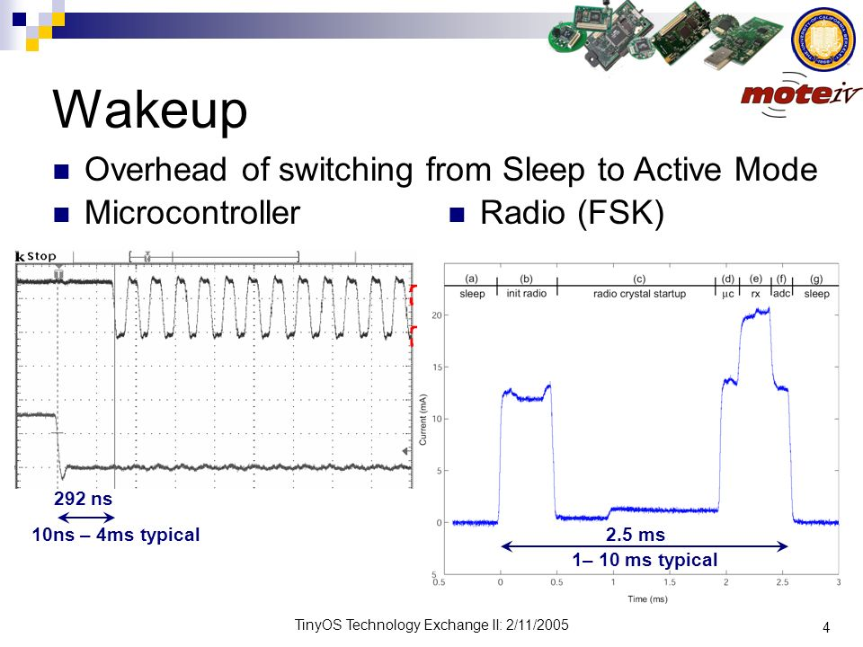 4 TinyOS Technology Exchange II: 2/11/2005 Overhead of switching from Sleep to Active Mode Wakeup Microcontroller Radio (FSK) 10ns – 4ms typical 1– 10
