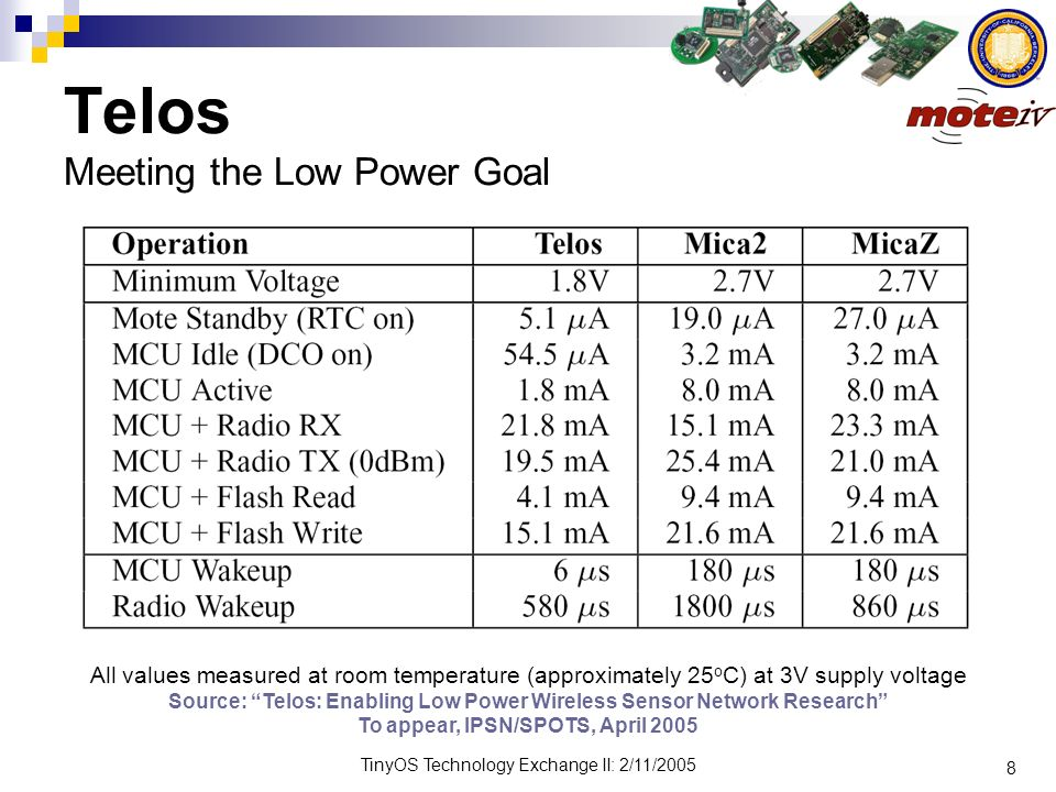 8 TinyOS Technology Exchange II: 2/11/2005 Telos Meeting the Low Power Goal All values measured at room temperature (approximately 25 o C) at 3V suppl