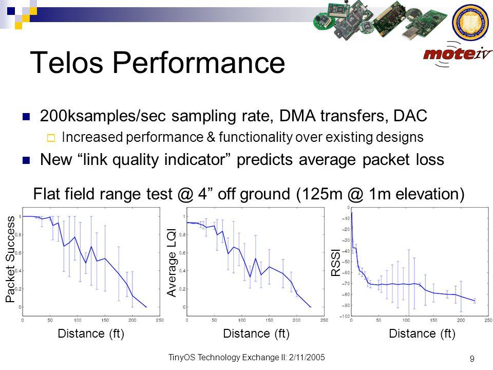 9 TinyOS Technology Exchange II: 2/11/2005 Telos Performance 200ksamples/sec sampling rate, DMA transfers, DAC Increased performance & functionality o