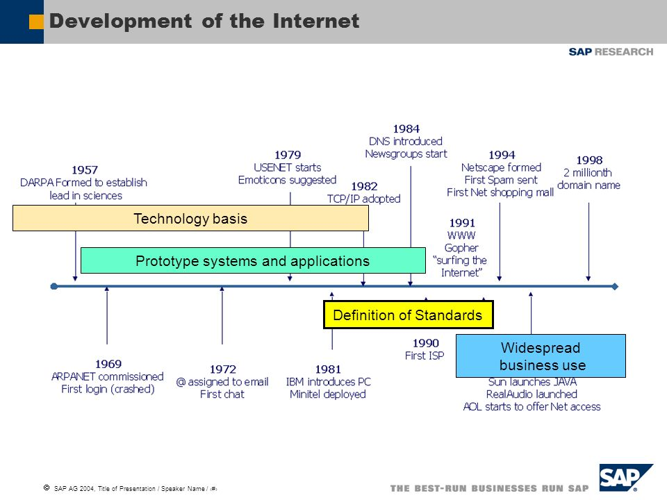 SAP AG 2004, Title of Presentation / Speaker Name / 6 Development of the Internet Technology basis Prototype systems and applications Definition of Standards Widespread business use