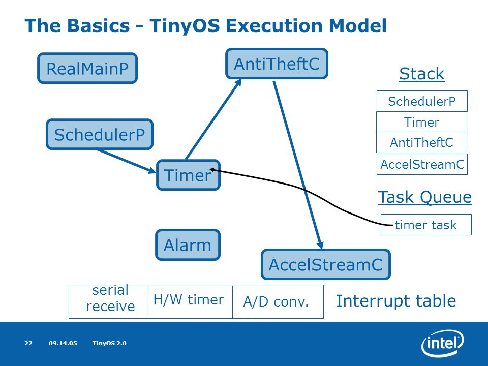 09.14.05TinyOS 2.022 The Basics - TinyOS Execution Model RealMainP AccelStreamC AntiTheftC SchedulerP Stack Task Queue Timer Alarm SchedulerP Timer AntiTheftC AccelStreamC timer task serial receive H/W timer A/D conv.