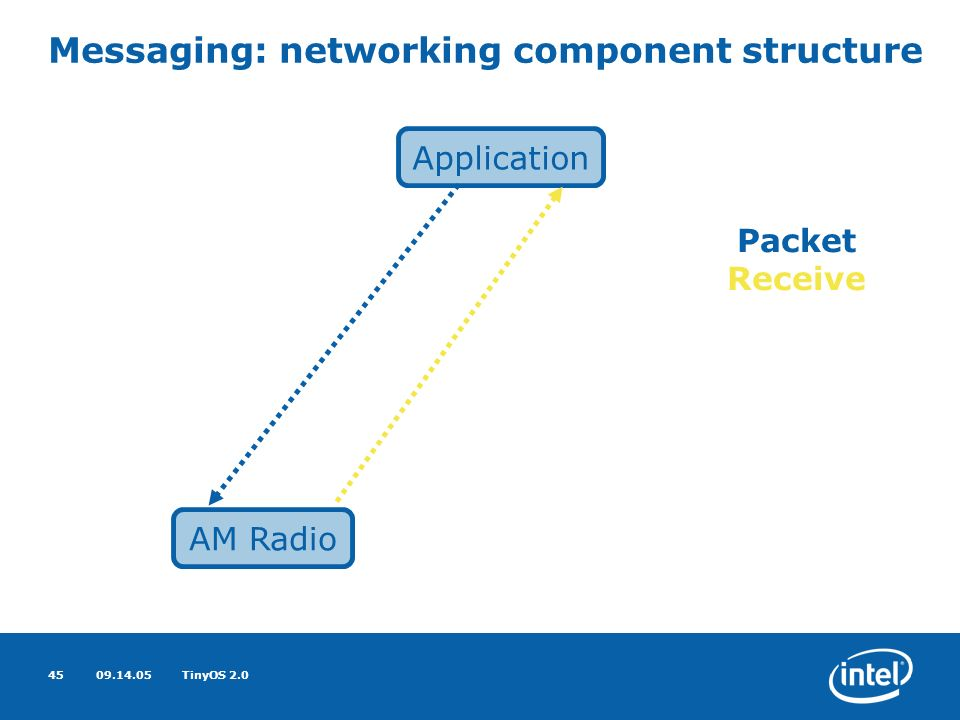 09.14.05TinyOS 2.045 Messaging: networking component structure AM Radio Application Packet Receive