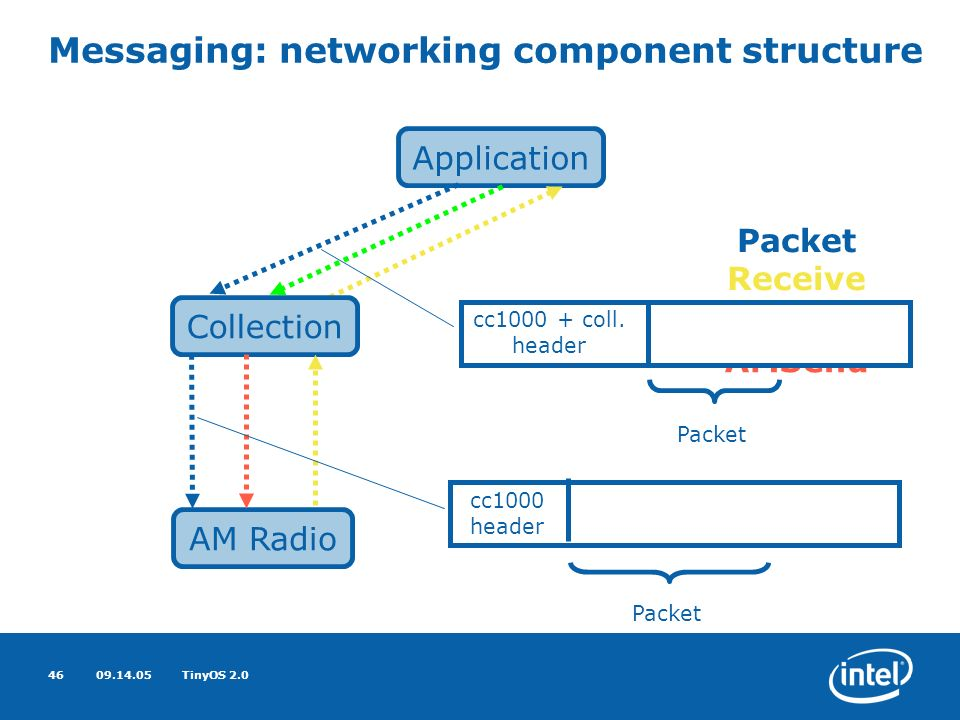 09.14.05TinyOS 2.046 Messaging: networking component structure AM Radio Application Packet Receive Collection Send AMSend Packet cc1000 + coll.