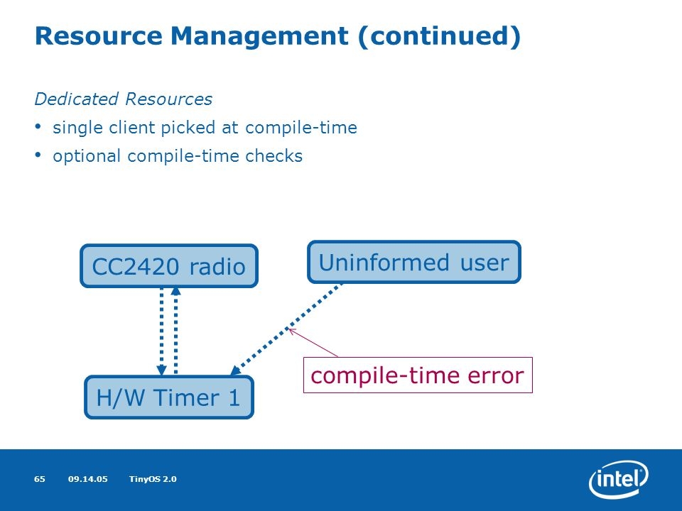 09.14.05TinyOS 2.065 Resource Management (continued) Dedicated Resources single client picked at compile-time optional compile-time checks CC2420 radio Uninformed user H/W Timer 1 compile-time error