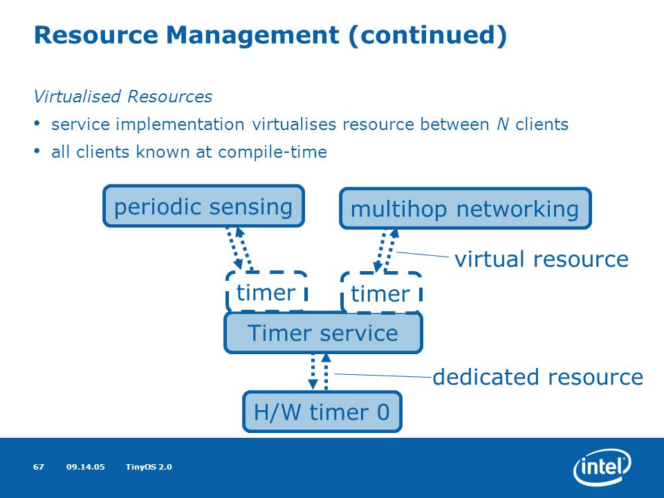 09.14.05TinyOS 2.067 Resource Management (continued) Virtualised Resources service implementation virtualises resource between N clients all clients known at compile-time H/W timer 0 periodic sensing multihop networking Timer service timer virtual resource dedicated resource