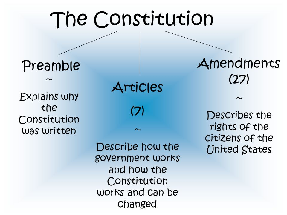 The Constitution Preamble ~ Explains why the Constitution was written Articles (7) ~ Describe how the government works and how the Constitution works