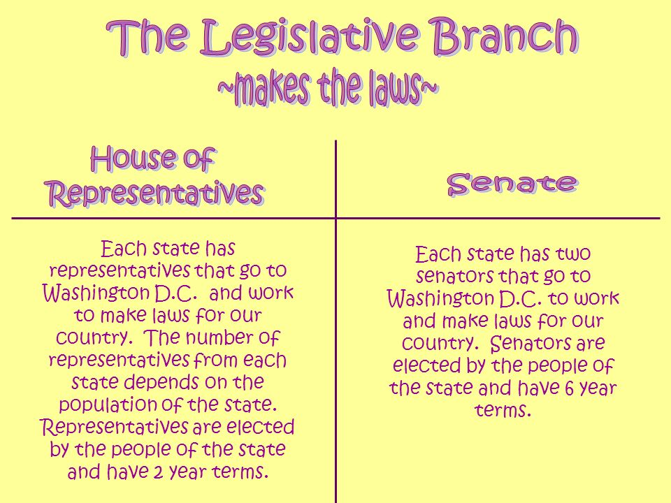 The Senate will be made up of 2 Senators from each state.