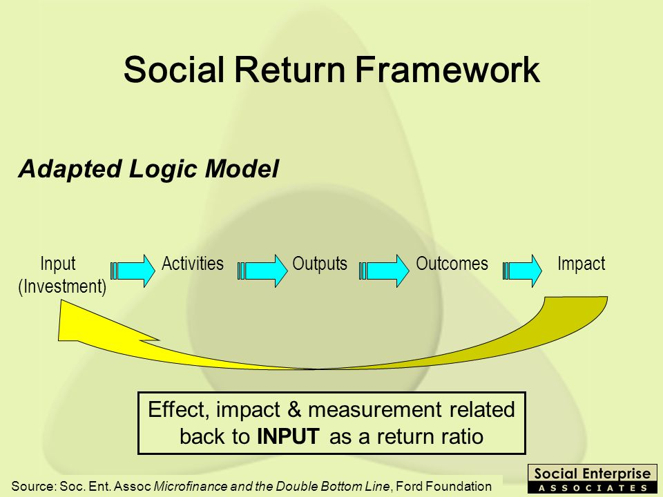 SEEP - 10/03 Adapted Logic Model Input Activities Outputs Outcomes Impact (Investment) Social Return Framework Effect, impact & measurement related back to INPUT as a return ratio Source: Soc.