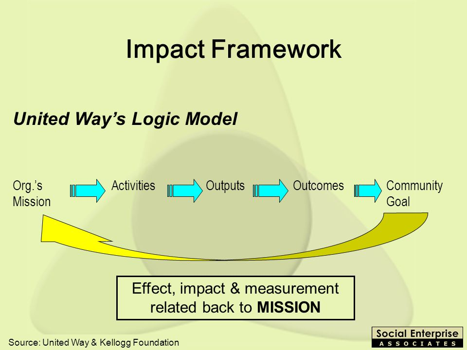 SEEP - 10/03 United Ways Logic Model Org.s Activities Outputs Outcomes Community Mission Goal Impact Framework Effect, impact & measurement related back to MISSION Source: United Way & Kellogg Foundation