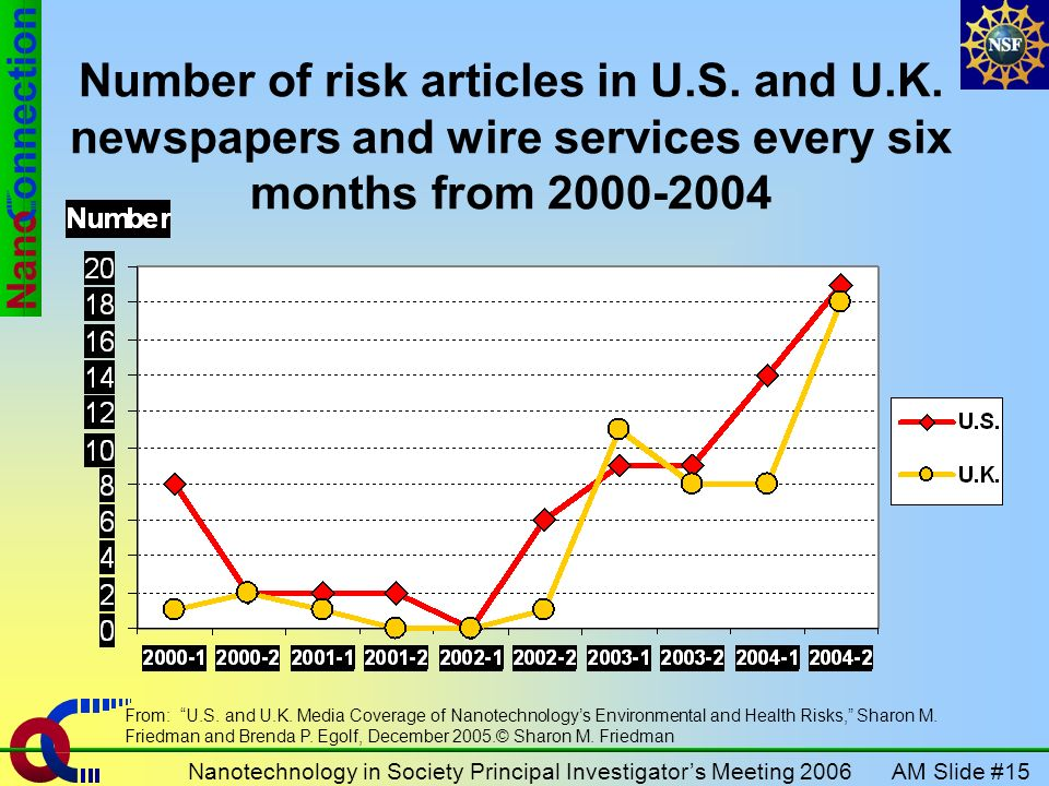 AM Slide #15Nanotechnology in Society Principal Investigators Meeting 2006 Number of risk articles in U.S.
