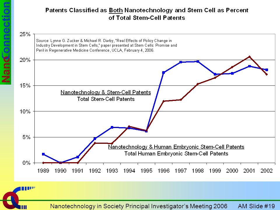 AM Slide #19Nanotechnology in Society Principal Investigators Meeting 2006