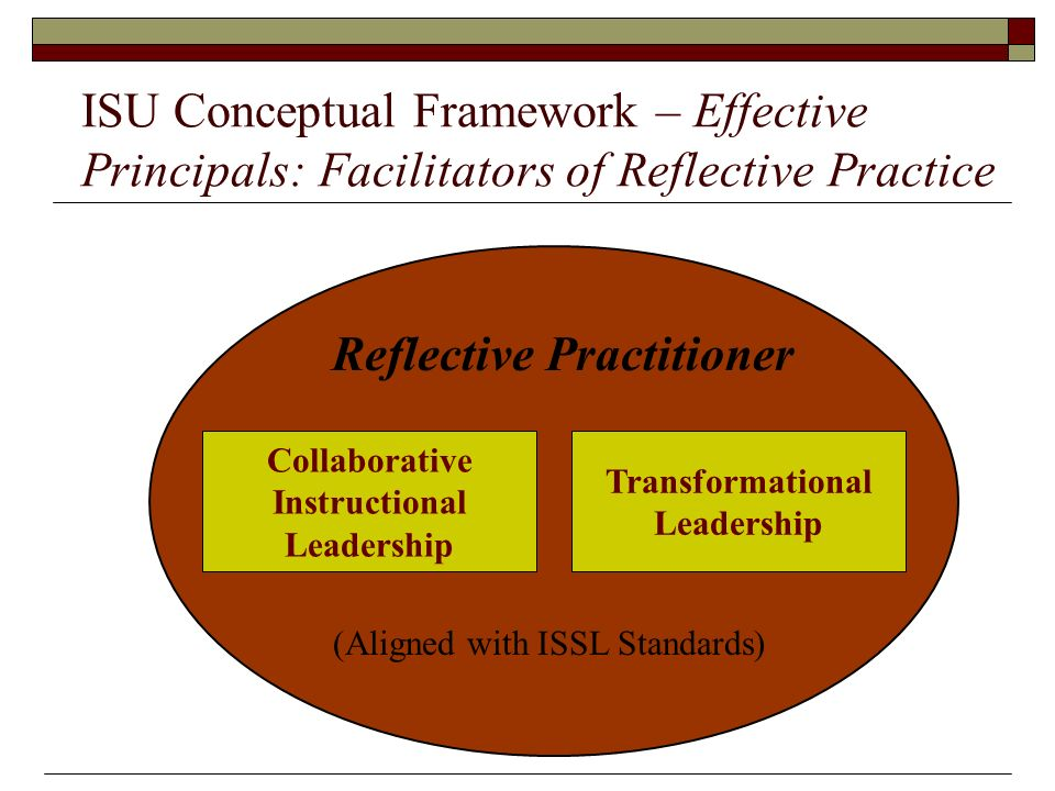 ISU Conceptual Framework – Effective Principals: Facilitators of Reflective Practice Collaborative Instructional Leadership Transformational Leadership Reflective Practitioner (Aligned with ISSL Standards)