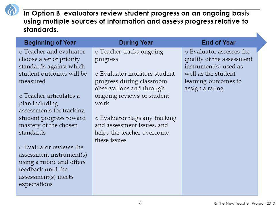 7 © The New Teacher Project, 2010 Criteria Strongly disagree =1 Disagree =2 Agree =3 Strongly Agree =4 1) Were planned outcomes ambitious and feasible.