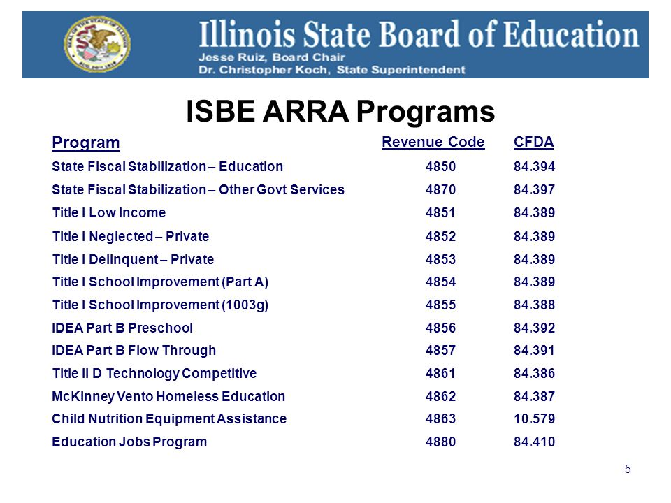 5 ISBE ARRA Programs Program Revenue CodeCFDA State Fiscal Stabilization – Education485084.394 State Fiscal Stabilization – Other Govt Services487084.397 Title I Low Income485184.389 Title I Neglected – Private485284.389 Title I Delinquent – Private485384.389 Title I School Improvement (Part A)485484.389 Title I School Improvement (1003g)485584.388 IDEA Part B Preschool485684.392 IDEA Part B Flow Through485784.391 Title II D Technology Competitive486184.386 McKinney Vento Homeless Education486284.387 Child Nutrition Equipment Assistance486310.579 Education Jobs Program488084.410