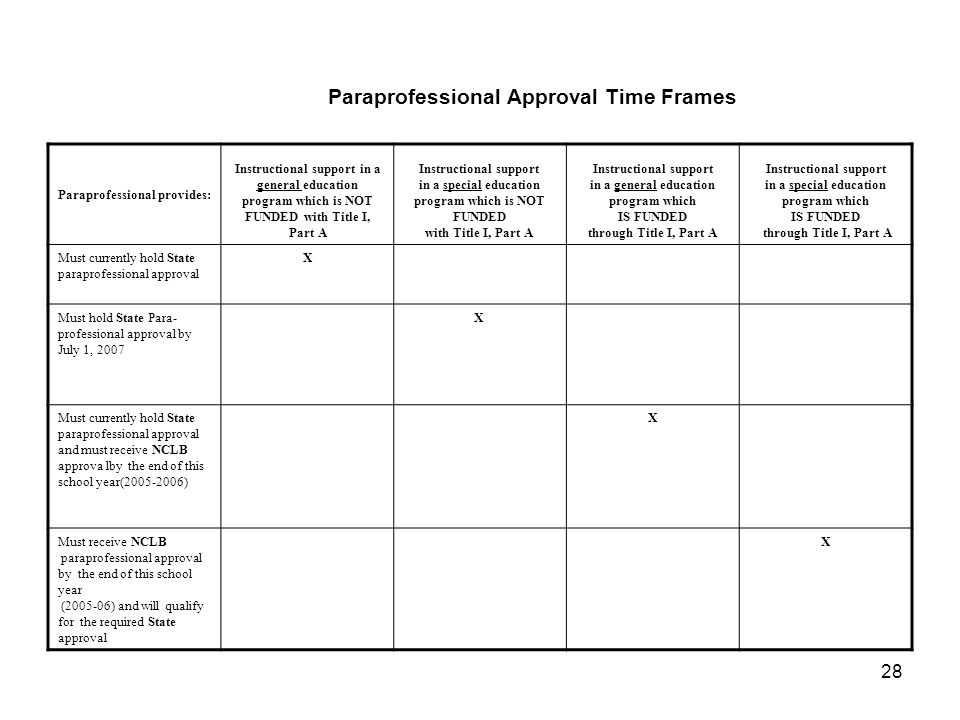 28 Paraprofessional Approval Time Frames Paraprofessional provides: Instructional support in a general education program which is NOT FUNDED with Title I, Part A Instructional support in a special education program which is NOT FUNDED with Title I, Part A Instructional support in a general education program which IS FUNDED through Title I, Part A Instructional support in a special education program which IS FUNDED through Title I, Part A Must currently hold State paraprofessional approval X Must hold State Para- professional approval by July 1, 2007 X Must currently hold State paraprofessional approval and must receive NCLB approva lby the end of this school year(2005-2006) X Must receive NCLB paraprofessional approval by the end of this school year (2005-06) and will qualify for the required State approval X