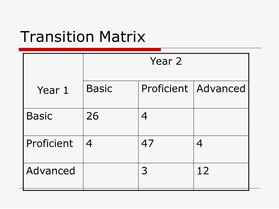 Transition Matrix Year 1 Year 2 BasicProficientAdvanced Basic264 Proficient4474 Advanced312