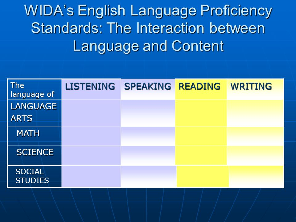 WIDAs English Language Proficiency Standards: The Interaction between Language and Content The language of LISTENINGSPEAKINGREADINGWRITING LANGUAGEART
