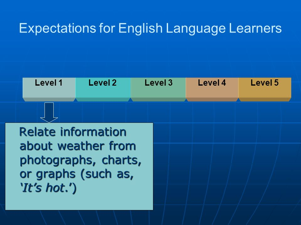 Expectations for English Language Learners Relate information about weather from photographs, charts, or graphs (such as, Its hot.) Relate information
