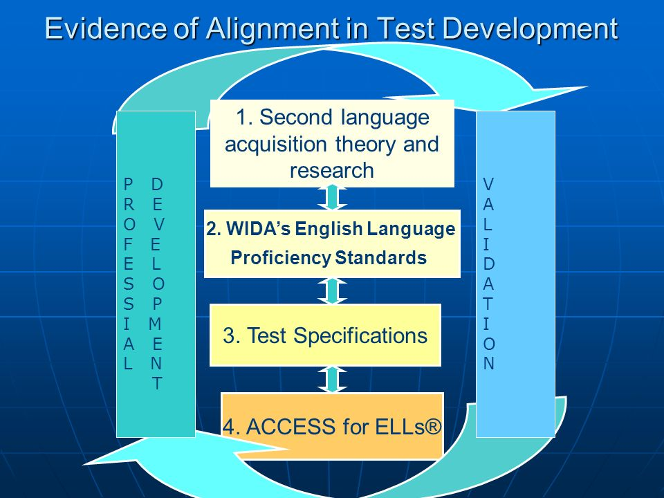 Evidence of Alignment in Test Development 2. WIDAs English Language Proficiency Standards 3. Test Specifications 4. ACCESS for ELLs® 1. Second languag