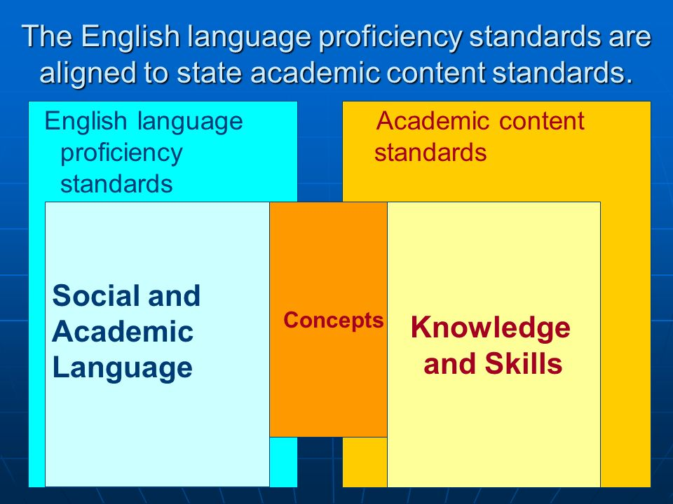 The English language proficiency standards are aligned to state academic content standards. English language proficiency standards Academic content st