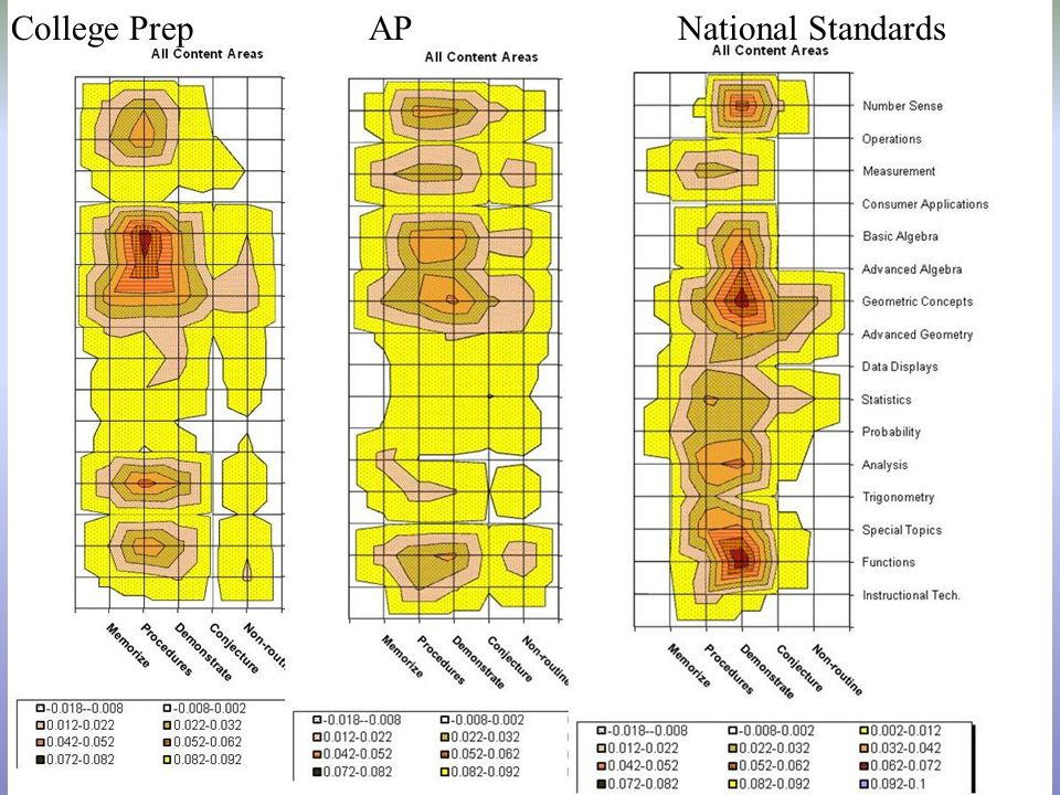 College Prep AP National Standards