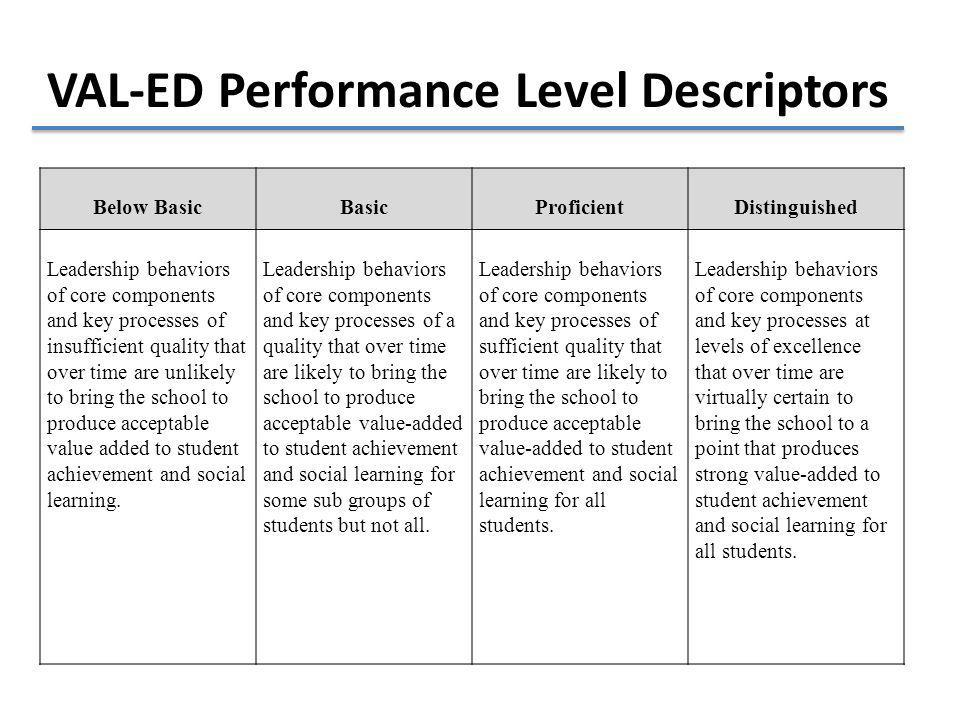 VAL-ED Performance Level Descriptors Below BasicBasicProficientDistinguished Leadership behaviors of core components and key processes of insufficient quality that over time are unlikely to bring the school to produce acceptable value added to student achievement and social learning.