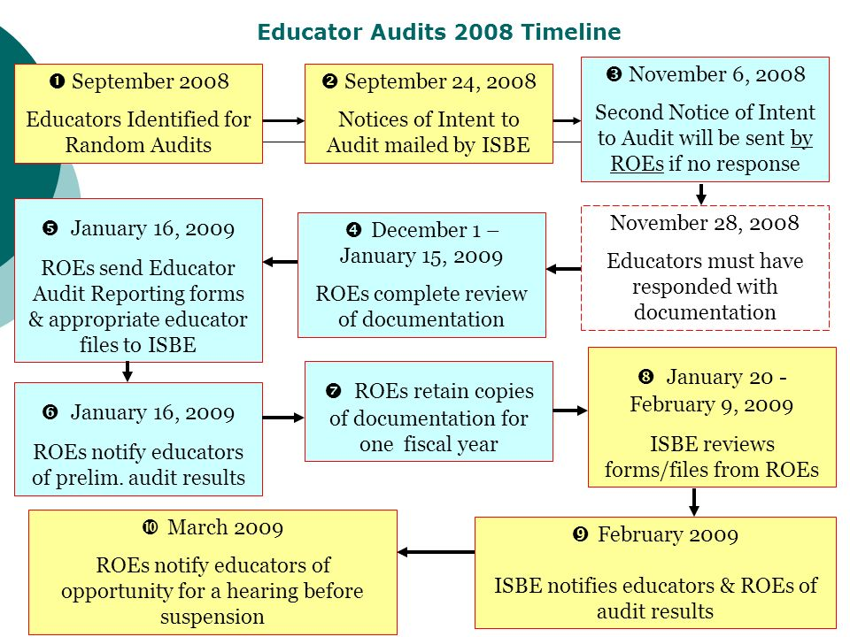 9 Educator Audits 2008 Timeline January 20 - February 9, 2009 ISBE reviews forms/files from ROEs September 24, 2008 Notices of Intent to Audit mailed by ISBE November 6, 2008 Second Notice of Intent to Audit will be sent by ROEs if no response January 16, 2009 ROEs send Educator Audit Reporting forms & appropriate educator files to ISBE December 1 – January 15, 2009 ROEs complete review of documentation November 28, 2008 Educators must have responded with documentation January 16, 2009 ROEs notify educators of prelim.