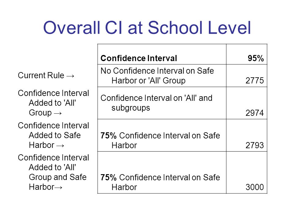 Overall CI at School Level Confidence Interval95% Current Rule No Confidence Interval on Safe Harbor or All Group2775 Confidence Interval Added to All Group Confidence Interval on All and subgroups 2974 Confidence Interval Added to Safe Harbor 75% Confidence Interval on Safe Harbor2793 Confidence Interval Added to All Group and Safe Harbor 75% Confidence Interval on Safe Harbor3000