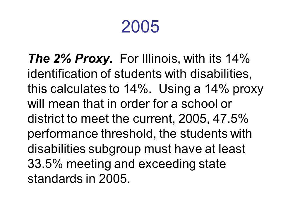 2005 The 2% Proxy.