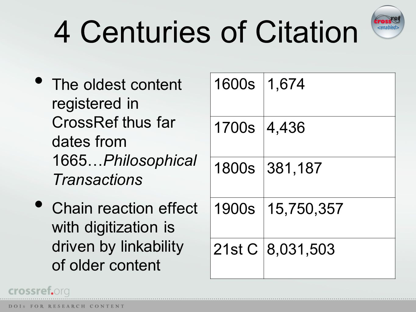 4 Centuries of Citation The oldest content registered in CrossRef thus far dates from 1665…Philosophical Transactions Chain reaction effect with digitization is driven by linkability of older content 1600s1,674 1700s4,436 1800s381,187 1900s15,750,357 21st C8,031,503