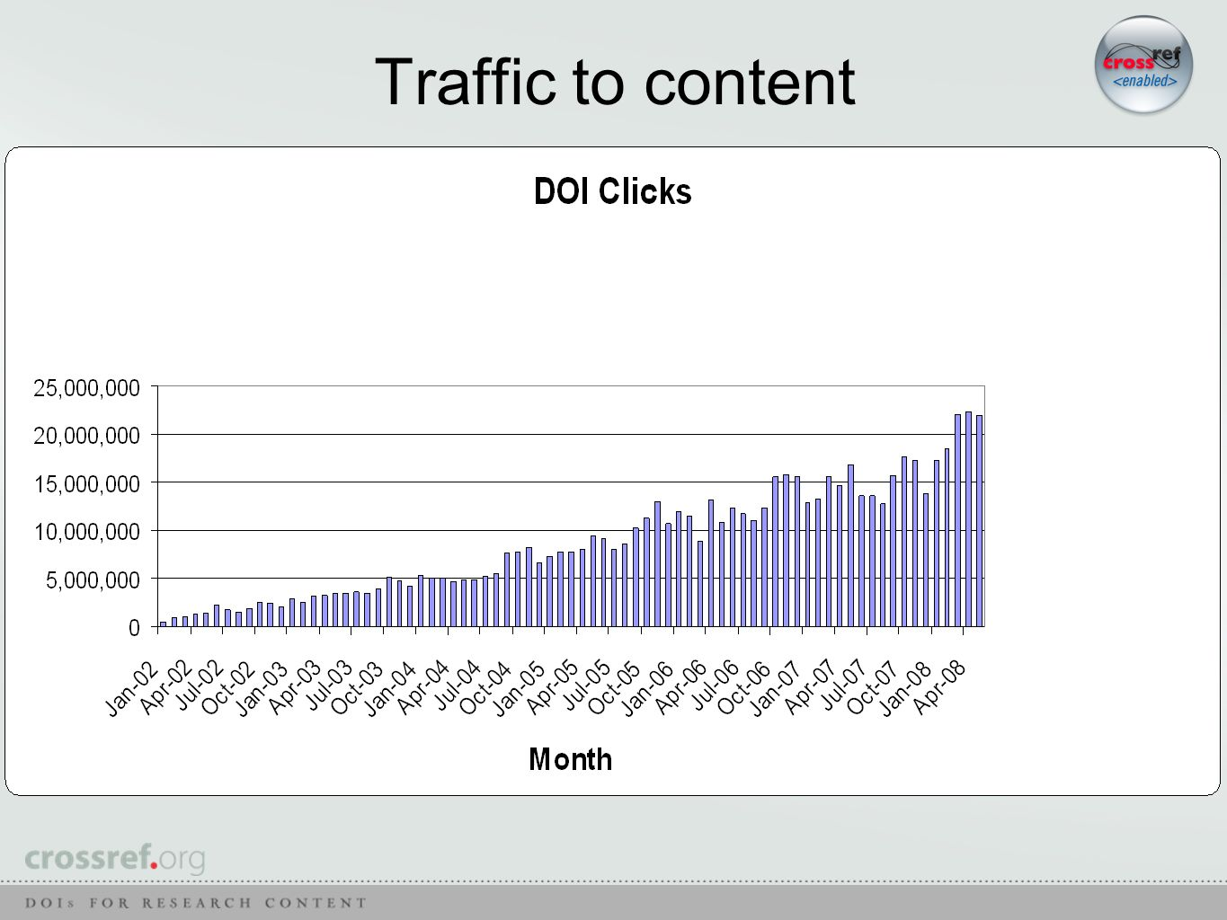 Traffic to content