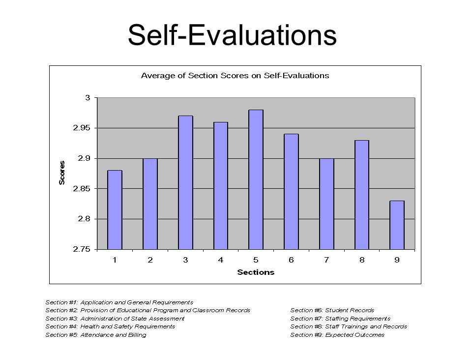 Self-Evaluations