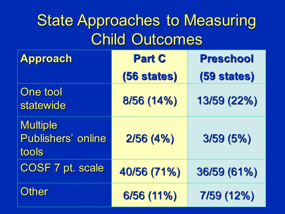 Approach Part C (56 states) Preschool (59 states) One tool statewide 8/56 (14%) 13/59 (22%) Multiple Publishers online tools 2/56 (4%) 3/59 (5%) COSF 7 pt.