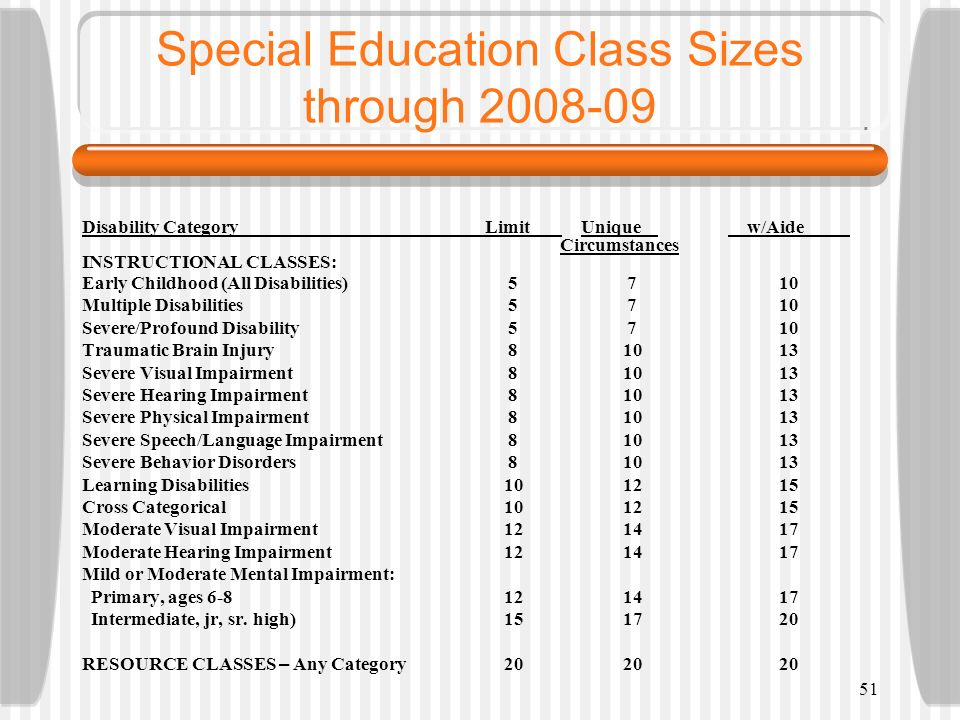 51 Special Education Class Sizes through 2008-09 Disability CategoryLimit Unique w/Aide Circumstances INSTRUCTIONAL CLASSES: Early Childhood (All Disa