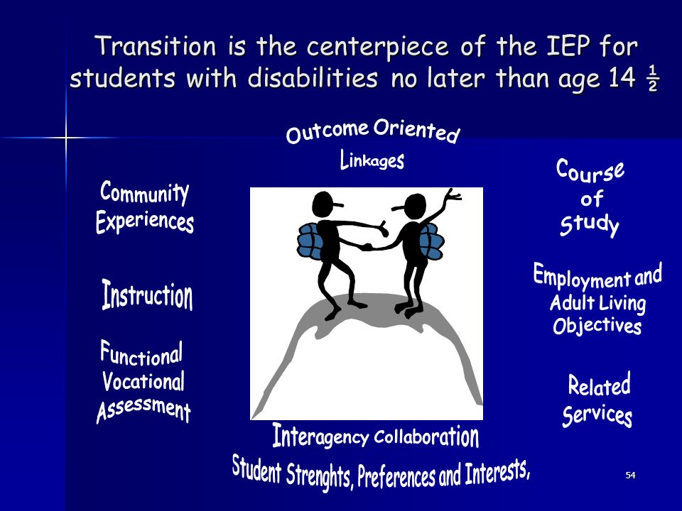 54 Transition is the centerpiece of the IEP for students with disabilities no later than age 14 ½
