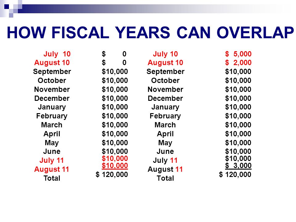 HOW FISCAL YEARS CAN OVERLAP July 10 August 10 September October November December January February March April May June July 11 August 11 Total $ 0 $10,000 $10,000 $10,000 $10,000 $ 120,000 July 10 August 10 September October November December January February March April May June July 11 August 11 Total $ 5,000 $ 2,000 $10,000 $10,000 $10,000 $ 3,000 $ 120,000
