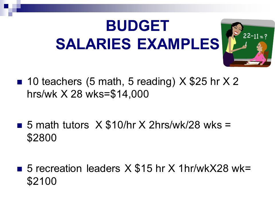 BUDGET SALARIES EXAMPLES 10 teachers (5 math, 5 reading) X $25 hr X 2 hrs/wk X 28 wks=$14,000 5 math tutors X $10/hr X 2hrs/wk/28 wks = $ recreation leaders X $15 hr X 1hr/wkX28 wk= $2100