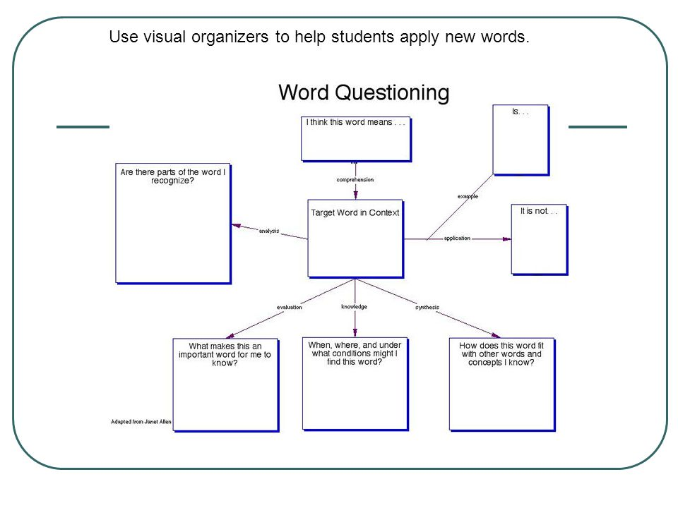 Use visual organizers to help students apply new words.