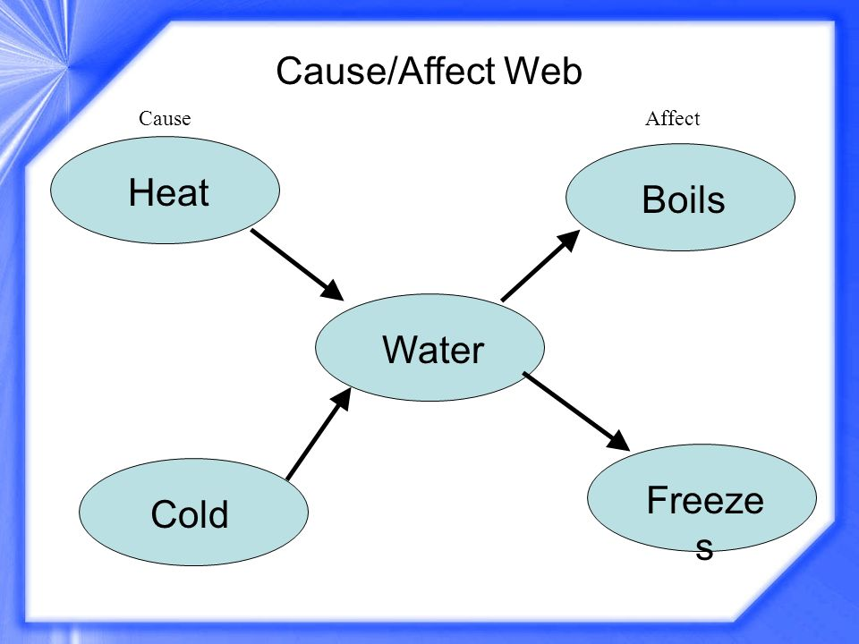 Water CauseAffect Heat Cold Boils Freeze s