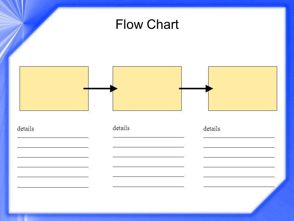 Flow Chart details